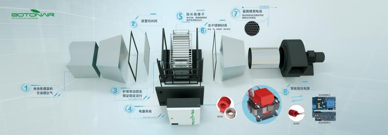 The structure of kitchen electrostatic precipitator